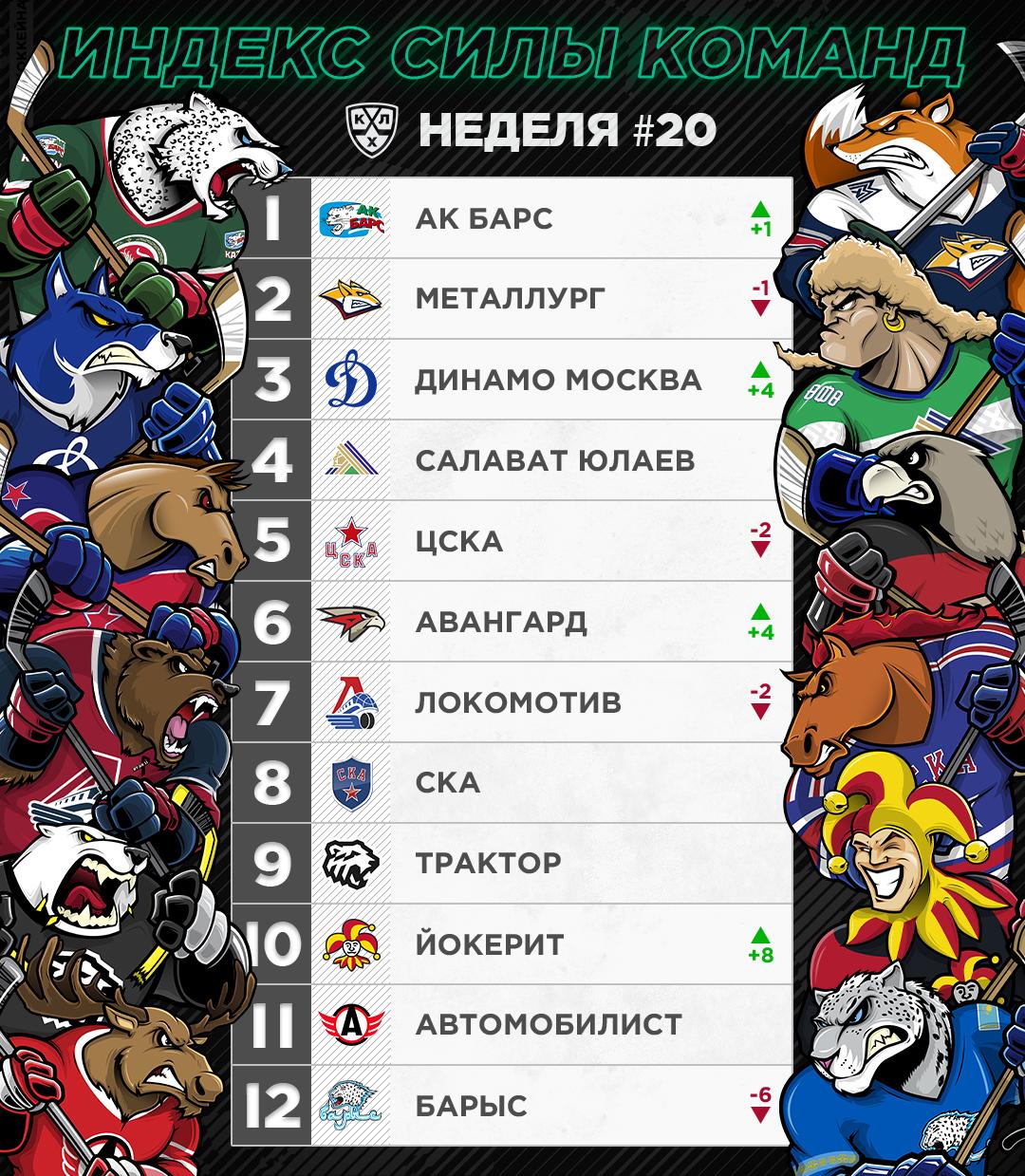 PowerRanking w20 rus.jpg