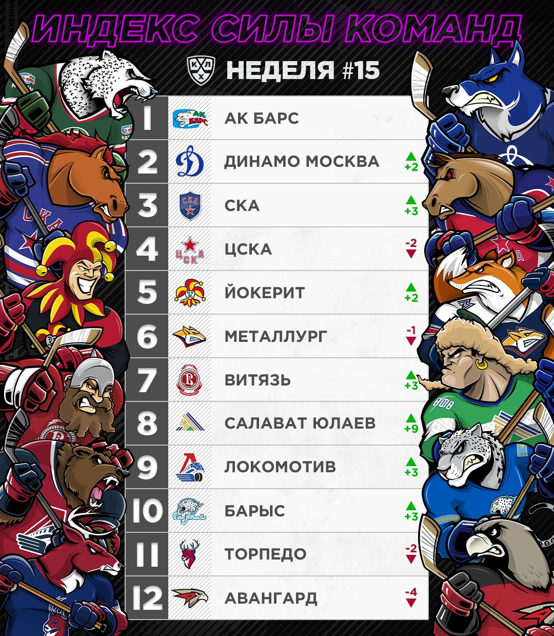 PowerRanking w15 rus.jpg