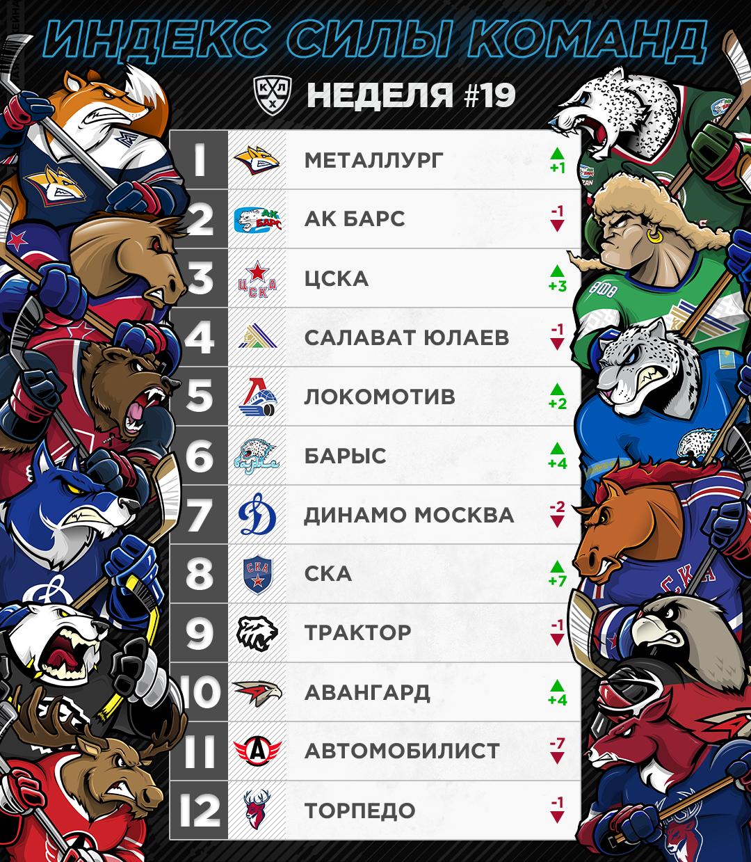 PowerRanking w19 rus.jpg