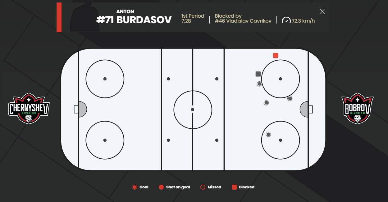 Карта голов и блокированных бросков дивизиона Чернышева в финале.
